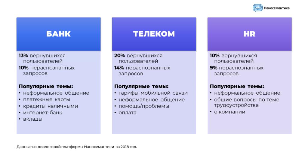 chatbot-bank-telecom-hr
