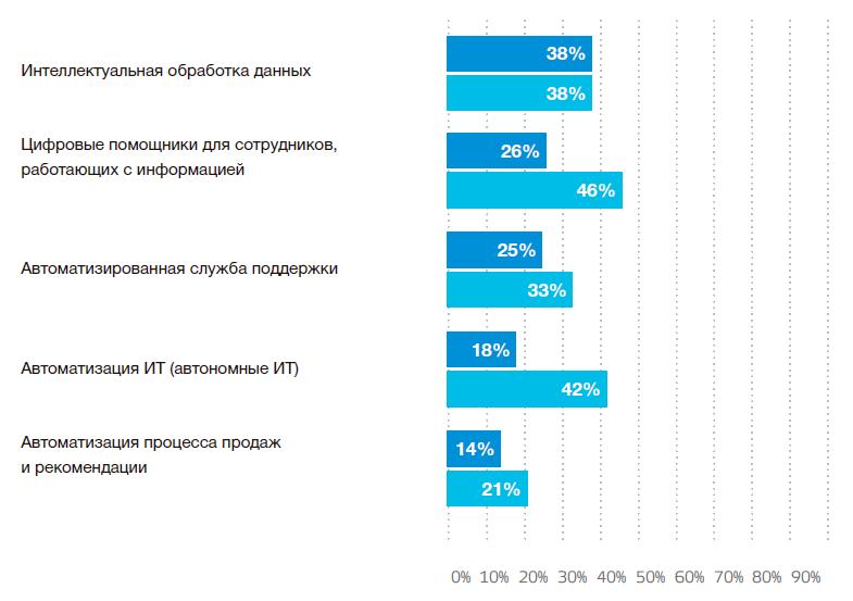 Исследование IDC. Рынок ИИ в России