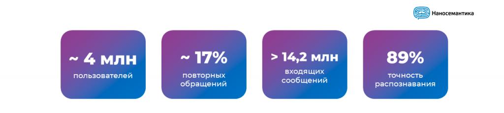 Общая статистика по чат-ботам Наносемантики