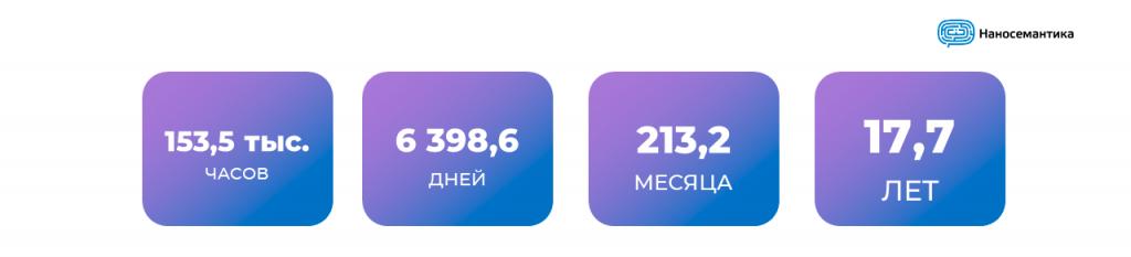 Временная статистика по чат-ботам Наносемантики